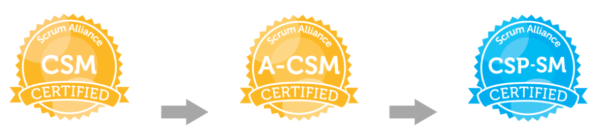 Advanced Certified Scrummaster A Csm Training Power Agile